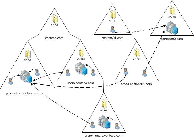 Supported Active Directory Topologies